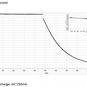 TB48 charging current from DJI 100W standard charger