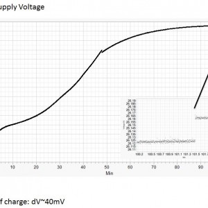 DJI 100W output voltage during TB48 charge